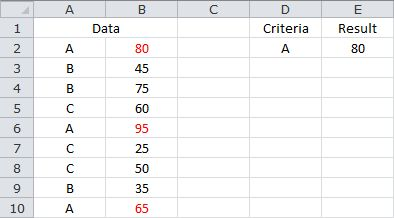 Averaging Based on a Single Criteria